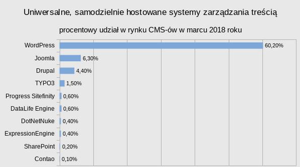 Ranking CMS 2018 Tworzenie stron internetowych word press, strona na wordpresie